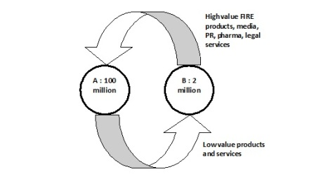 A-B-trade-flows